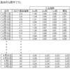 東京都コロナ感染者数の予測線がFitしないのはアルゴリズムのせいか要素のせいか