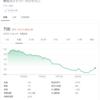 SBIネオモバイル証券/明光ネットワークジャパン(4668)を追加購入しました(2020年7月5週目)