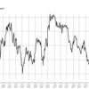 WTI原油価格連動型上場投信(1671)の粗い可視化
