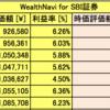 サラリーマンのロボアド投資記録 (AI自動投資:WealthNavi & THEO 12/Dec/2017)