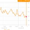 糖質制限ダイエット日記 2/10 59.7kg 前日比▲0.3kg 正月比▲2.4kg