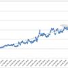 本日の損益 +158,090円