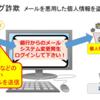 【フィッシング詐欺】とは、メールを使って個人情報を盗む詐欺、その実例とは