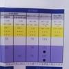 LDLコレステロールが 去年は『171』が 今年は『114』へ