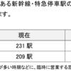 #864 2025年までにみどりの窓口7割削減 JR東日本