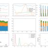 続・Pandasのplot関数で複数の別種類のグラフをまとめて一枚に表示(pylot.subplots関数、axパラメータなど)