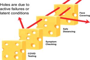 【企業向け新型コロナウイルス対策情報】第24回~職場の感染リスク管理「スイスチーズモデルで考えましょう!」