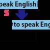 不定詞を使った構文