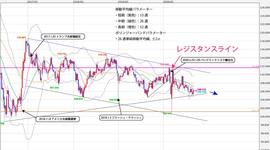 週間テクニカル分析レポート 2020/09/14~09/18自民党総裁選後の日銀会合に注目。アベノミクス路線の踏襲であれば日本株高・円安に動くか