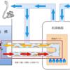 風呂釜洗浄in札幌~雑菌、汚れを確実に洗浄