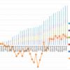 【トラリピ5すくみ】トラリピ5すくみハーフ&ハーフ第36週 (9/11) :年利換算3.1%です。過去最高益付近で推移しています。レンジでよい結果が出ています。