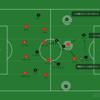 CL ラウンド16 アトレティコ vs リバプール ~アトレティコの守備の美学~