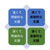 問題解決支援における「直接・間接」と「浅さ・深さ」の四象限
