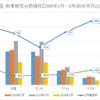 【コロナショック】日系自動車メーカーの販売台数がやばい。