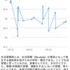 作業メモ:iOS + Highchartsでグラフを描く