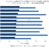 日本のユーザーのアプリ所持数は平均100本以上で世界第1位!日本人は1日に約3時間利用