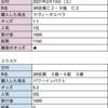 高城式競馬〜2R目〜初めての!!