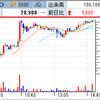 魔界ウォーズ本格始動で日本一ソフトウェアがS高! 仮想通貨関連でリミックスポイントも爆発S高達成!!