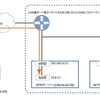 Ubunu16.04でOpenVPNサーバーを作る