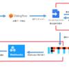 DialogflowとIFTTT, GASを使ってGoogleHome開発をやってみた