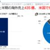 2018年上半期、日本製スマホゲームの海外売上435億円『FEH』が3位に!