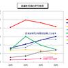 日本人エンジニアの給料が低い理由とは?海外エンジニアと比較して考えてみる
