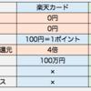 楽天市場で○○円以上買い物するなら,楽天ゴールドカードに変更した方がお得.少し失敗したけど・・・