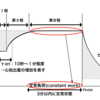 CPXから考える運動処方:①Light to Moderate-intensity Exercise