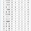 奈良クラブがテゲバジャーロ宮崎に勝って嬉しいので更新します(第22節/20.9.26)(196)
