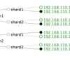 SolrCloud検証環境をVagrant+Ansibleで簡単自動構築