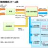 東京電力の今後ー就職先としてあり?なし?【就活・企業分析】