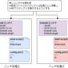 【AWS/ECS/Fargate】Embulkのジョブをサーバレスに実行する基盤を作ってみるチュートリアル(パート2)