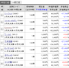 【株】2020年5月の株状況