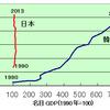 韓国では政府債務は日本より大きく伸びているのに財政は健全という謎