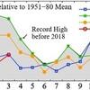 3月の世界平均気温標準偏差4年ぶりの低温