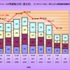 魔法つかいプリキュアトイホビー売り上げ4~6月は16億。昨対100%を維持。