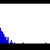 BoW 特徴量に対するロジスティック回帰分析の過学習