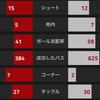 【CLGroup第6節 アーセナル VS バーゼル】 祝1位通過。ルーカス・ペレスハットで快勝!ジャカ兄弟対決制す