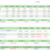 5/7,8の損益・PF(+40,677円)
