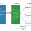ELVM で C コンパイラをポーティングしてみよう(Vim script 編)