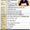 <退位>日程、苦肉の策 官邸と宮内庁綱引き - 毎日新聞(2017年12月2日)