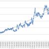 昨日と本日の損益 +114,904円