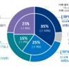 株式投資の初心者はGPIFのポートフォリオを参考にしてはいかが??
