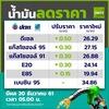タイのガソリン代ってどうなってるの?