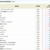 トンピンさん銘柄・エムティジェネックス<9820>が2.0%に!!SBI貸株金利変更(2018/10/09~)