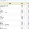 トンピンさん銘柄・エムティジェネックス<9820>が2.0%に!!SBI貸株サービス・金利変更銘柄まとめ(2018/10/09~)