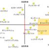鍵を握るモズスーパーフレア適正(高松宮記念考察・メトリクス解析)