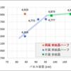 両面パネル vs 片面パネル(8/1~12 , 晴れ曇り)