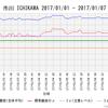 【前兆?】札幌・市川でラドン濃度上昇中+行徳・香取データ上昇