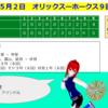 モコナのオリックス日報2021 〜5月2日〜